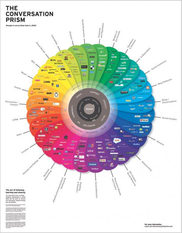 Image of Social Media Info Vis - RE: Conversation Prism