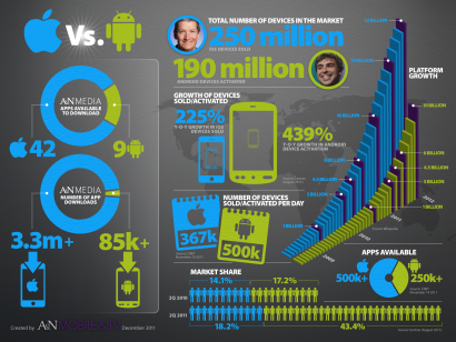 IOS or Android? – CPSC 683 – InfoVis